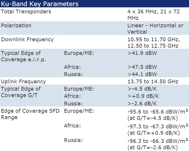 Intelsat-IS-17-Key-Frequency-Transponder-Parameters.jpg